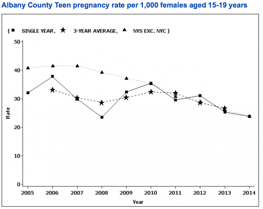 Albany County Teen Pregnacy Rates as of 2016.png